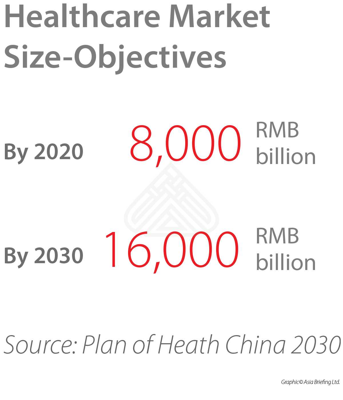 China's Healthcare Reforms Underscore Market Growth - China