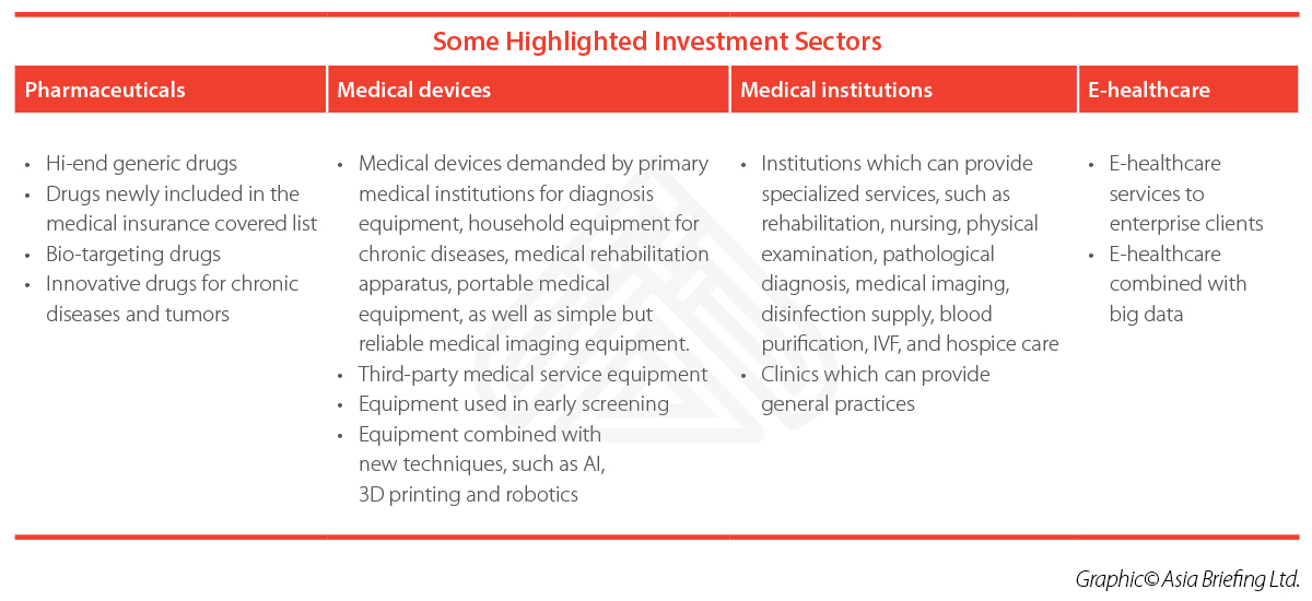China-healthcare-sectors
