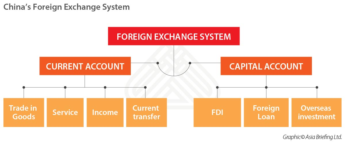 China S Foreign Exchange System