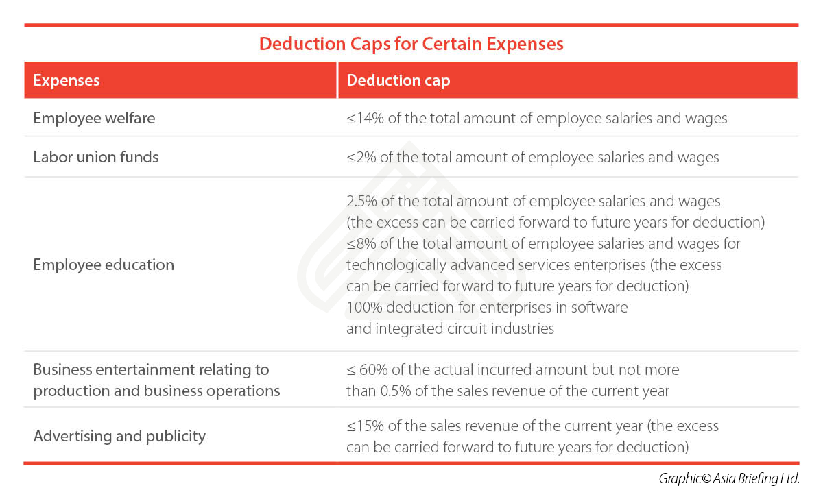 Deduction-Caps-for-Certain-Expenses