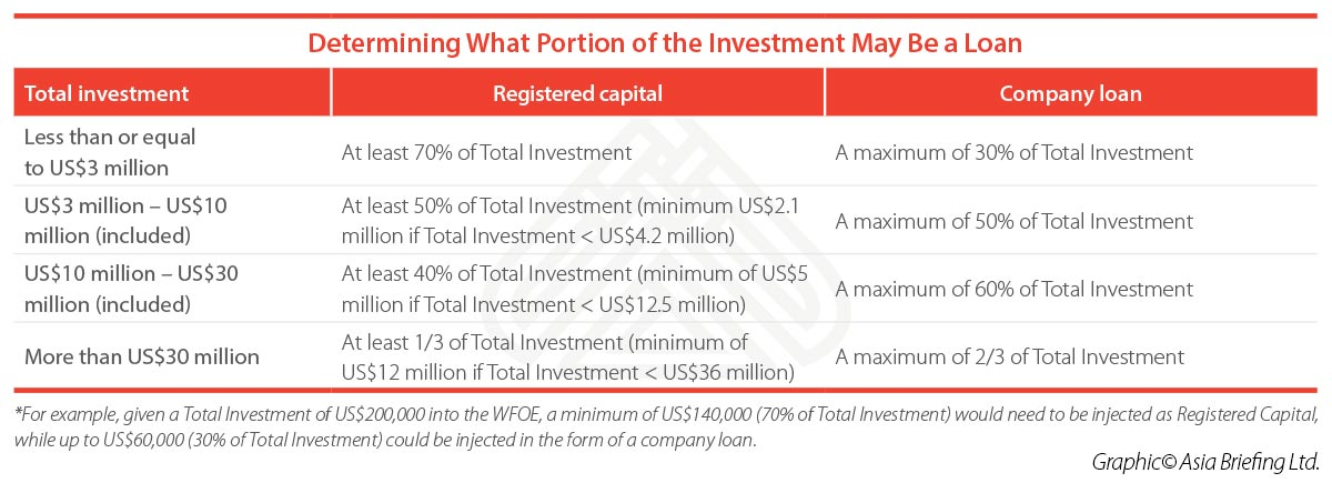 Loan-portion-investment