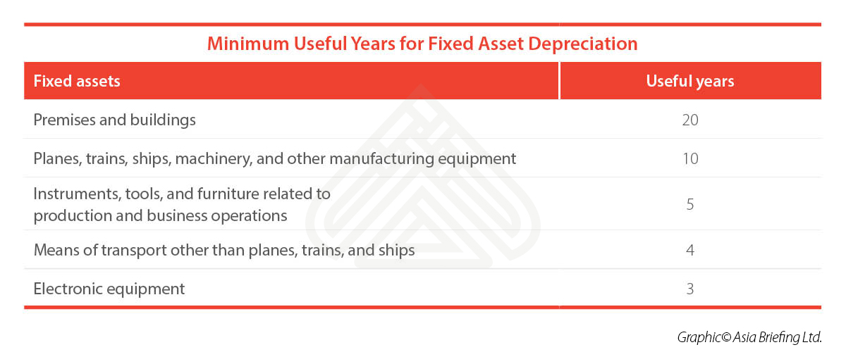 Minimum-Useful-Years-for-Fixed-Asset-Depreciation