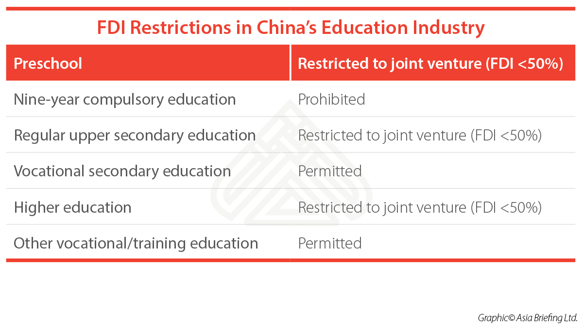 FDI-restrictions-China-education