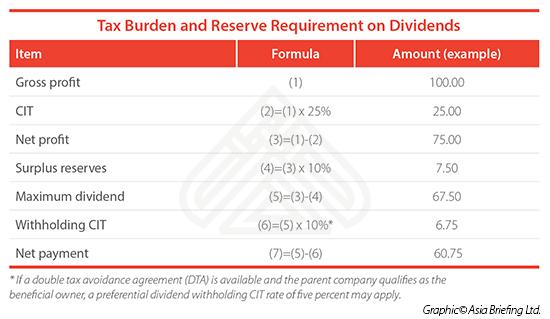 Tax-burden-reserve-requirement-dividends