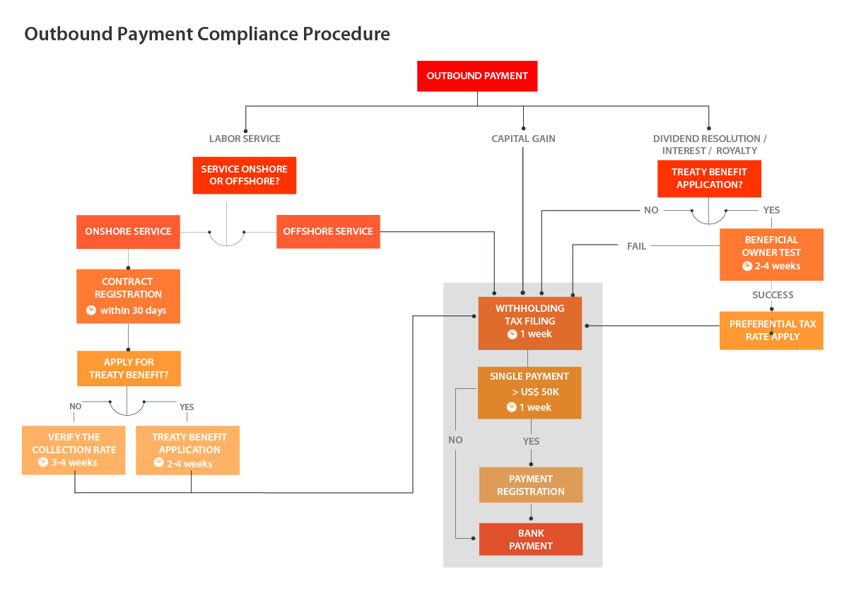 Attachment 6-CB-Outbound-Payment-Compliance-Procedure