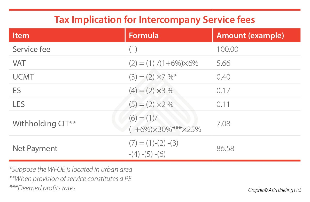 tax-implication-intercompany-service-fees