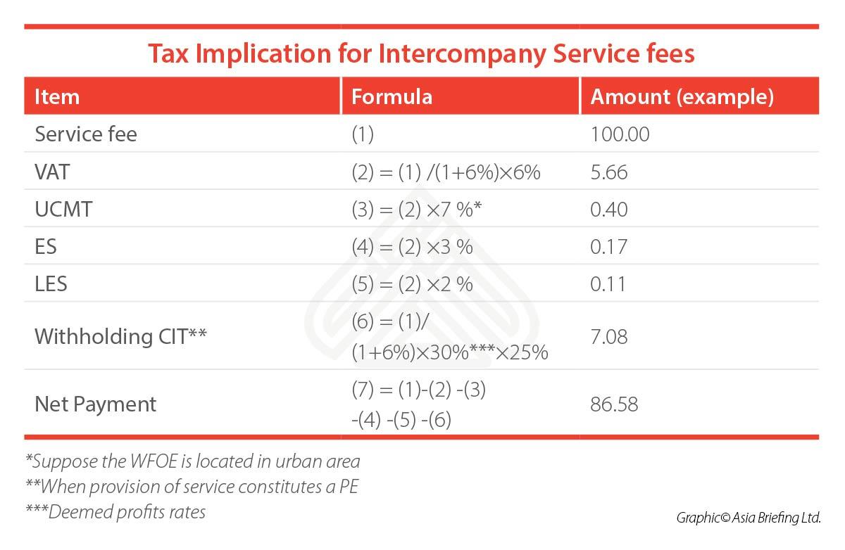 tax-implication-intercompany-service-fees