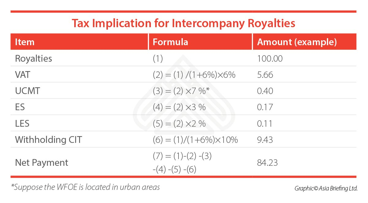 tax-implication-intercompany-royalties