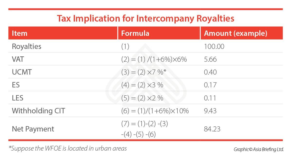 tax-implication-intercompany-royalties
