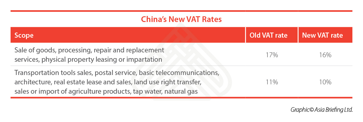 CB-China''s-New-VAT-Rates