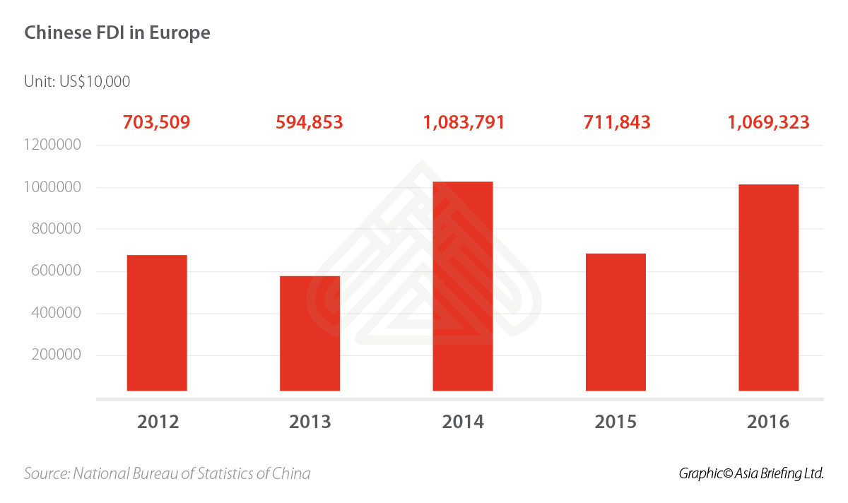CB-Chinese-FDI-in-Europe