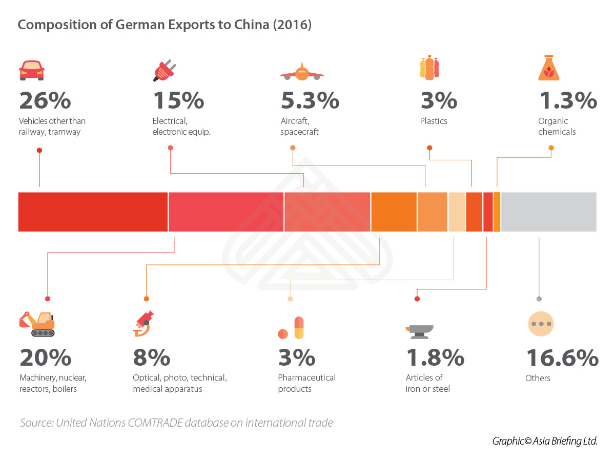 China-Germany Relations: Opportunities Emerge as ...