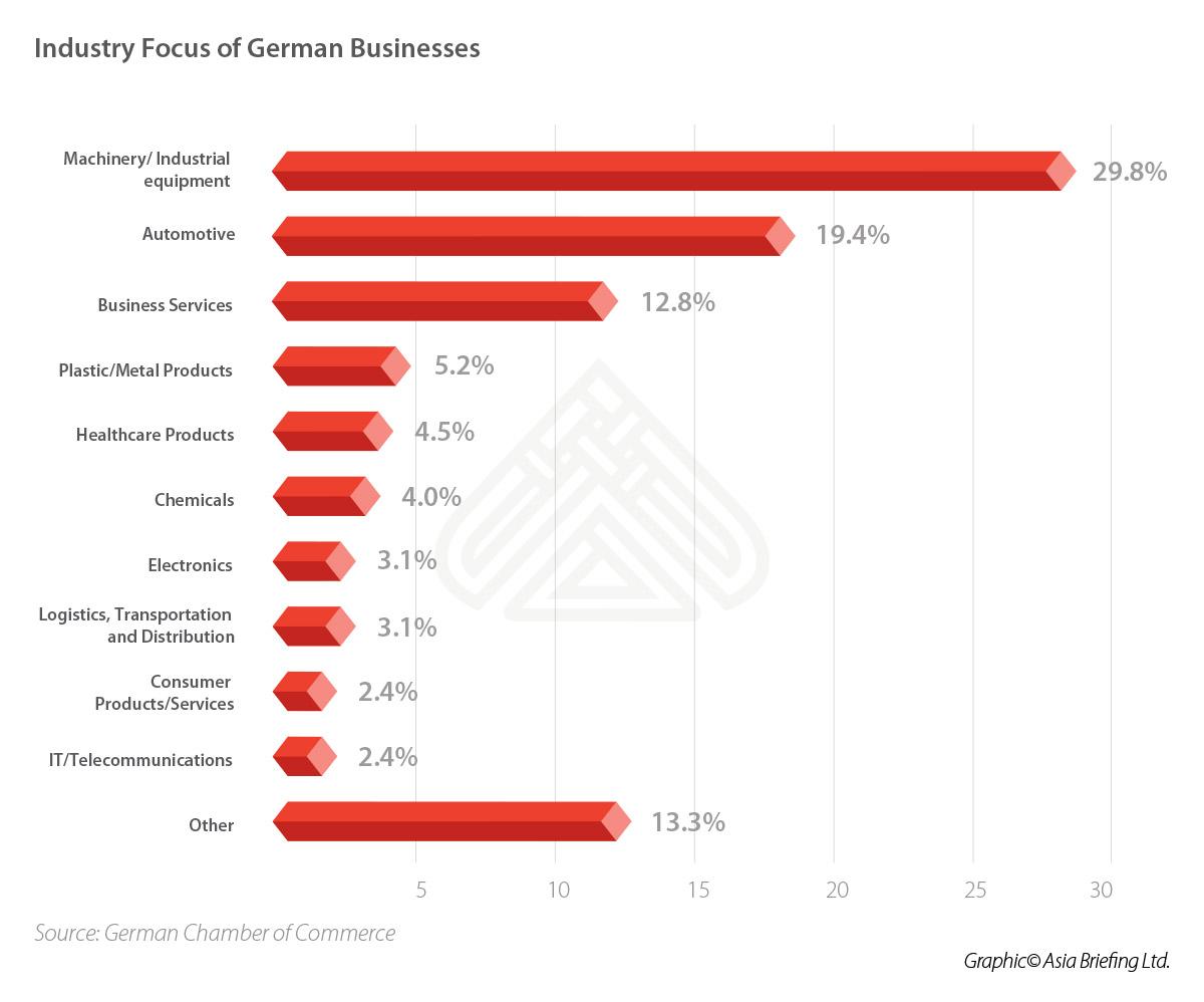 CB-Industry-Focus-of-German-Businesses-(004)