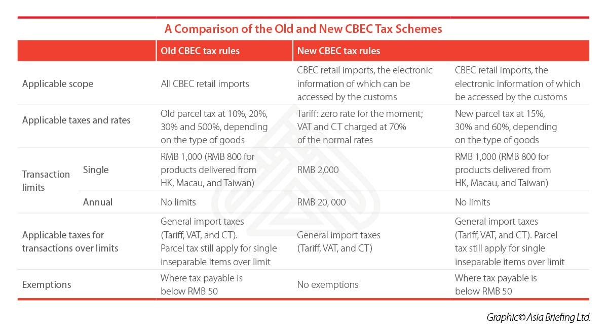CB-2018-03-p7-A-Comparison-of-the-Old-and-New-CBEC-Tax-Schemes-table