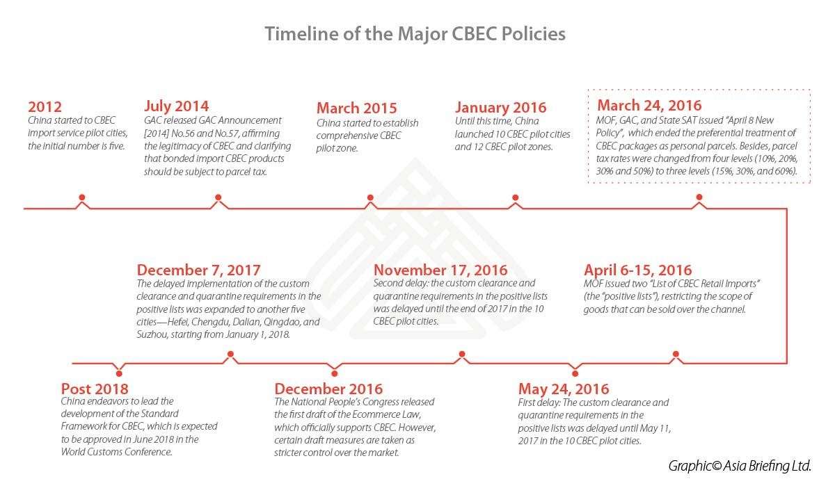CB-2018-03-p8-Timeline-of-the-Major-CBEC-Policies