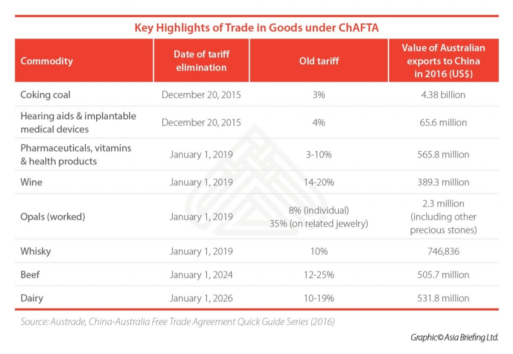 Key-Highlights-of-Trade-in-Goods-under-ChAFTA