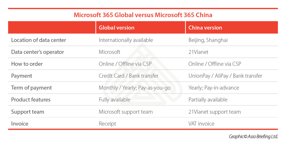 CB-Microsoft-365-Global-versus-Microsoft-365-China