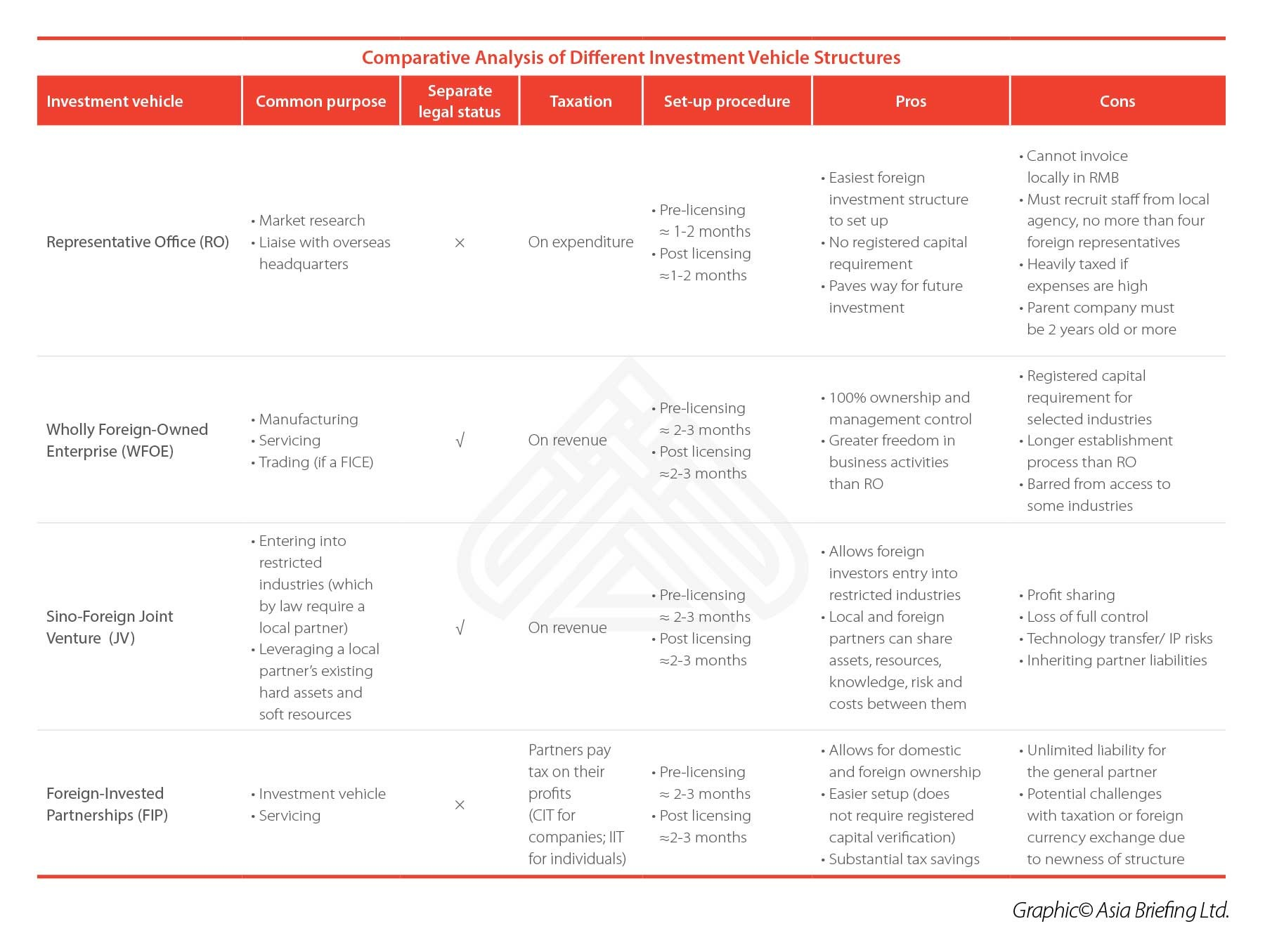 Comparison-of-Investment-Vehicle-Structures