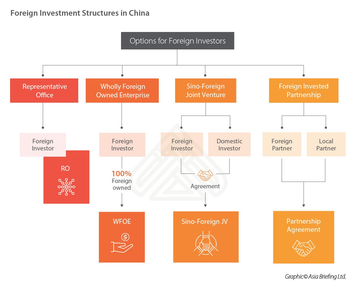 Foreign Investment Structures China