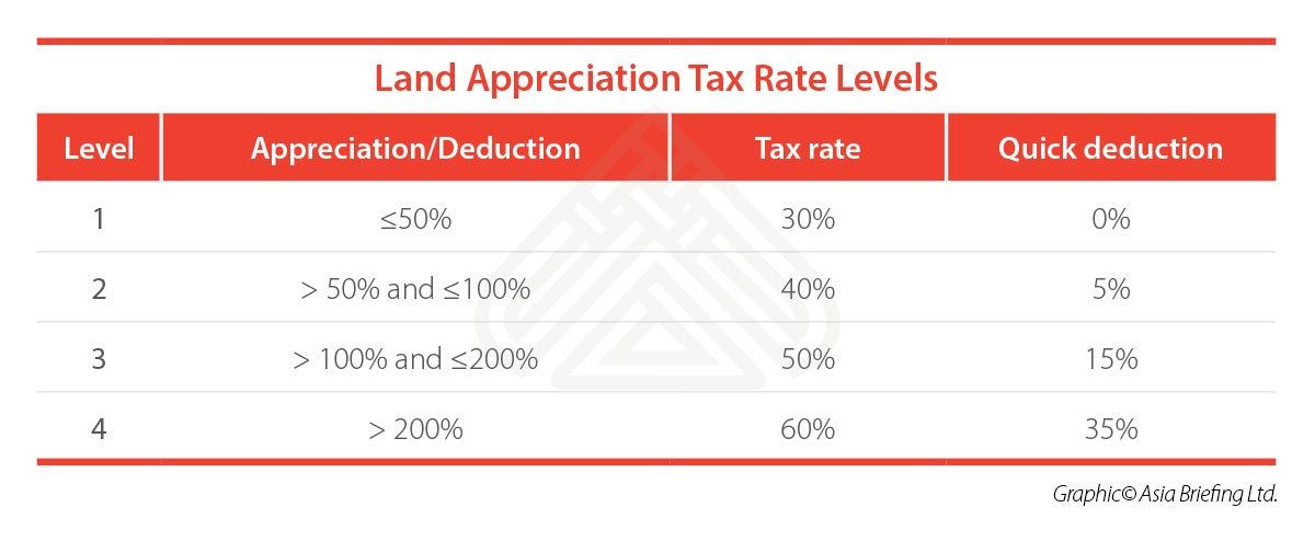 Land-Appreciation-Tax-Rate-Levels