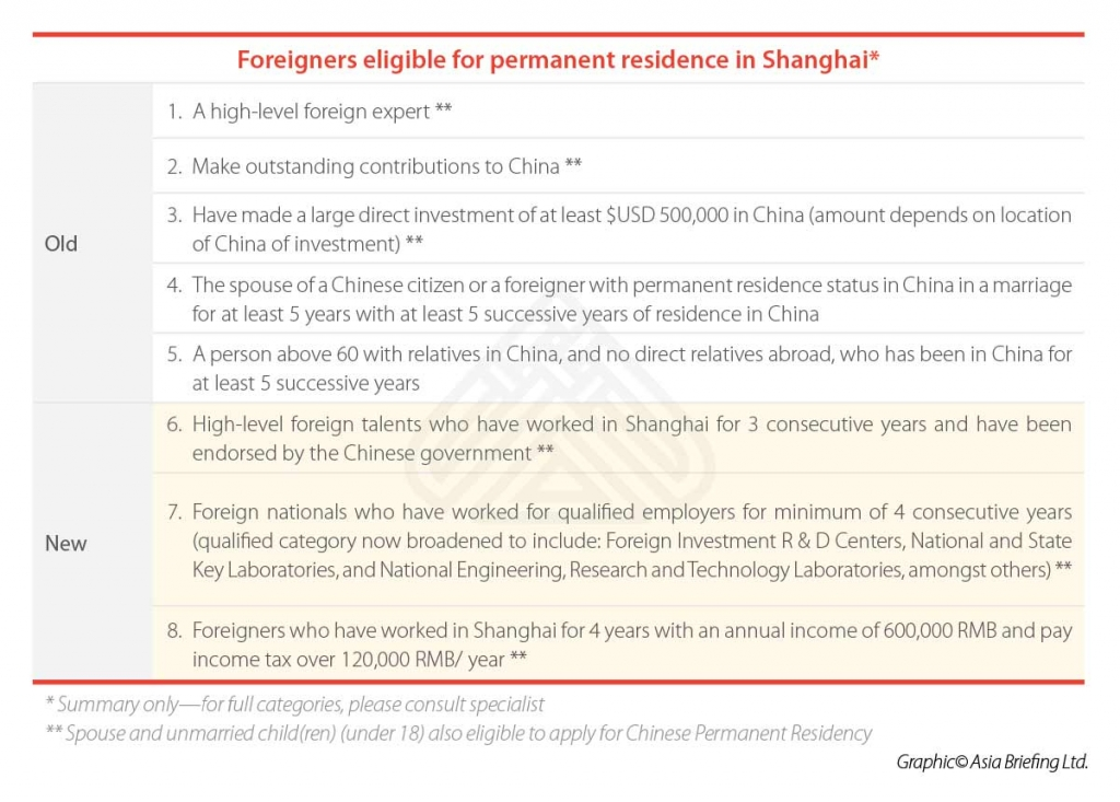 Foreigners-eligible-for-permanent-residence-in-Shanghai2