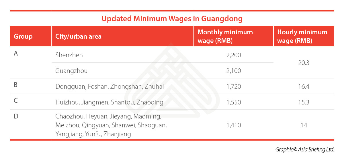 CB-Updated-Minimum-Wages-in-Guangdong-(002)