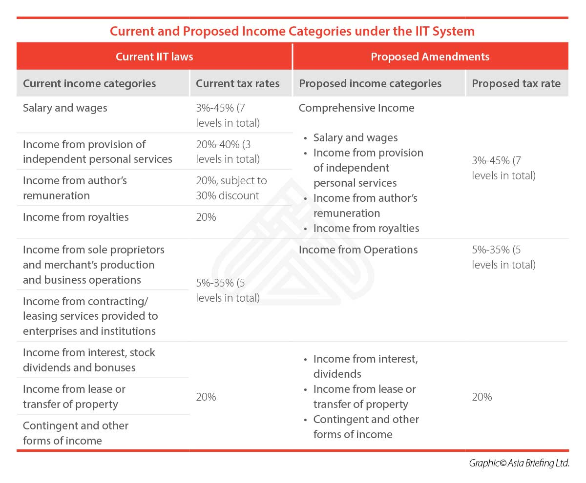 CB-Current-and-Proposed-Income-Categories-under-the-IIT-System