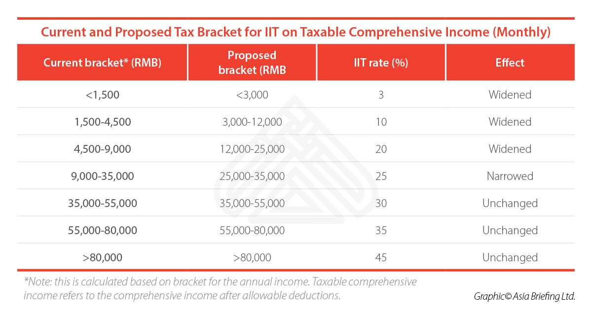 CB-Current-and-Proposed-Tax-Bracket-for-IIT-on-Taxable-Comprehensive-Income-(Monthly)-(002)