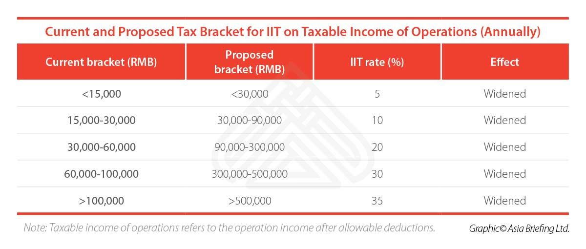 CB-Current-and-Proposed-Tax-Bracket-for-IIT-on-Taxable-Income-of-Operations-(Annually)-(002)