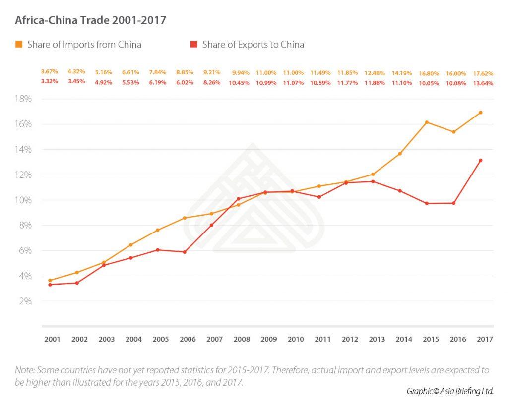 CB-Africa-China-Trade-2001-2017