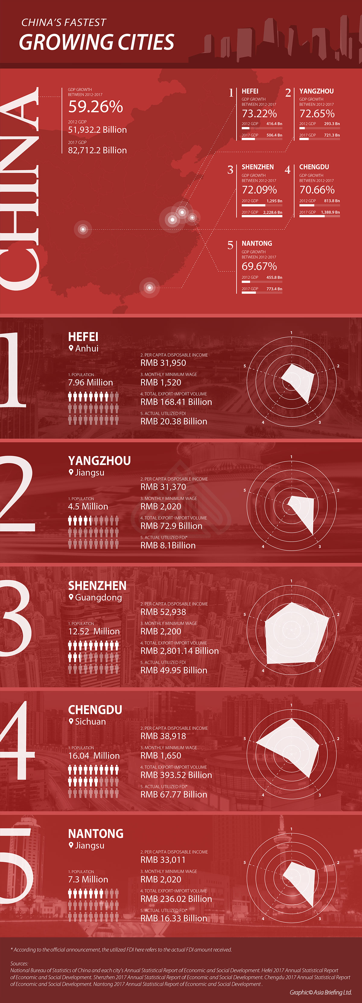 , China's Fastest Growing Cities