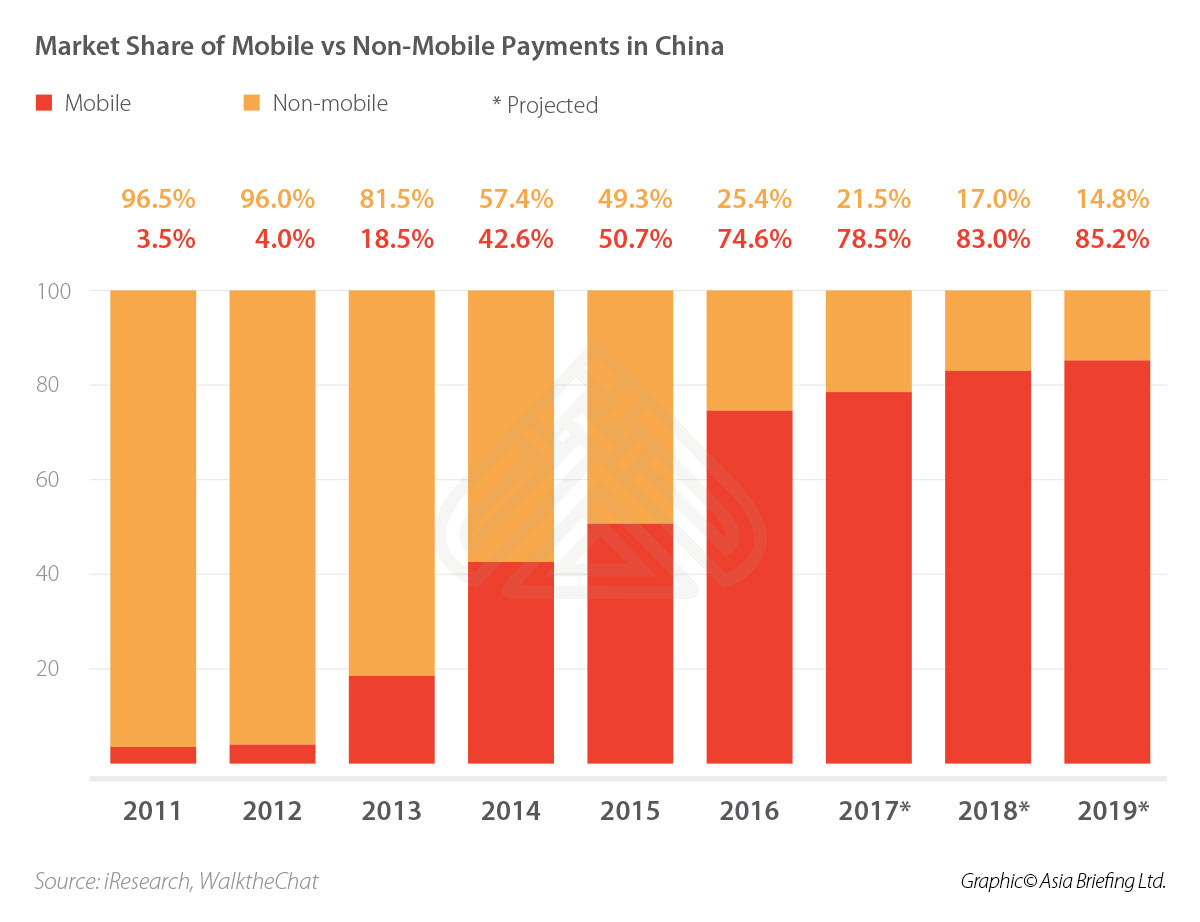 CB-Market-Share-of-Mobile-vs-Non-Mobile-Payments-in-China-(002)
