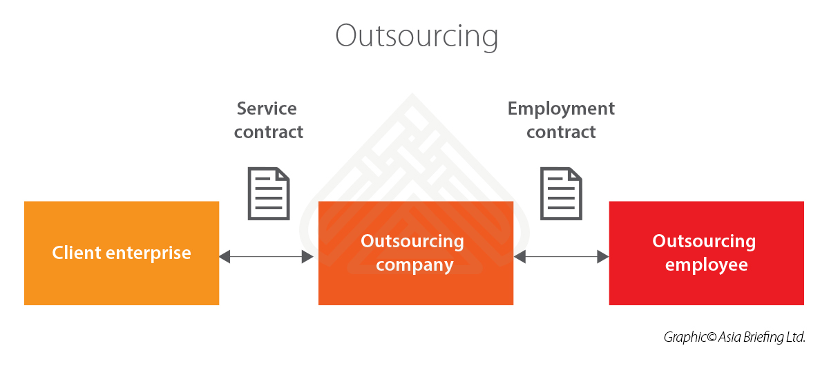 CB-Outsourcing