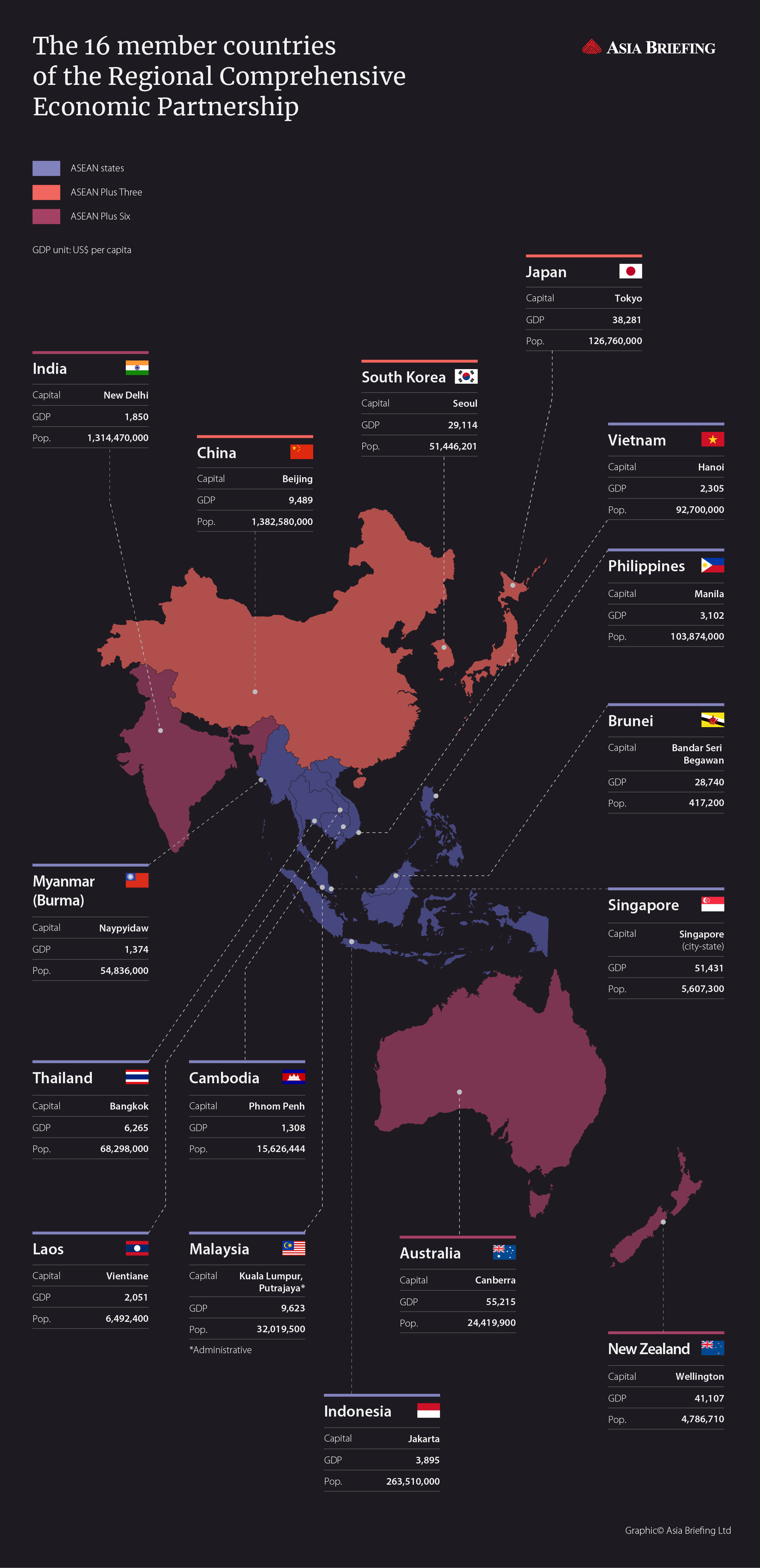 RCEP-countries