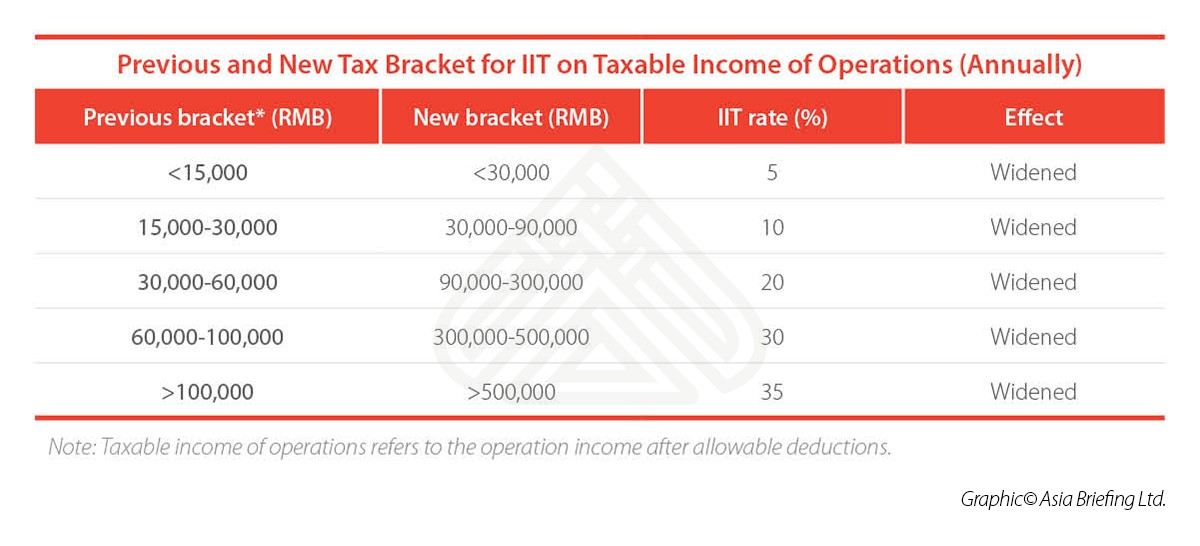 iit-on-taxable-income-of-operations