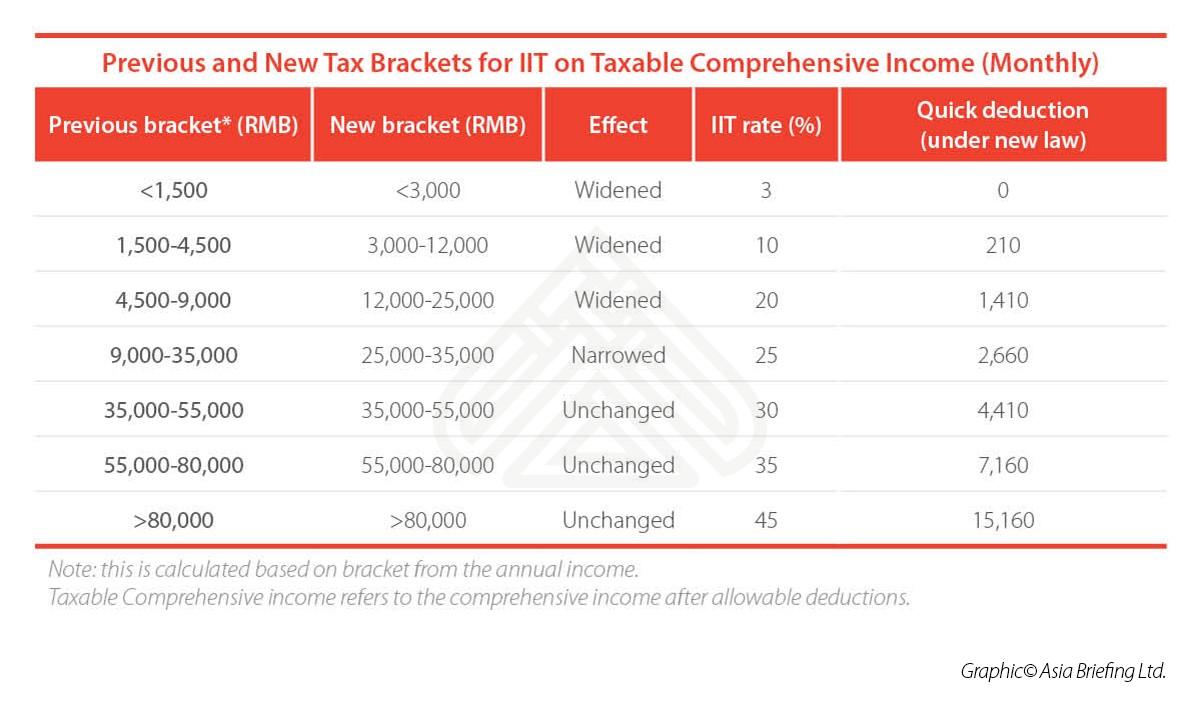 tax-brackets-for-iit