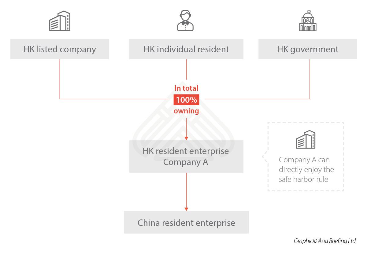 China Hong Kong DTA