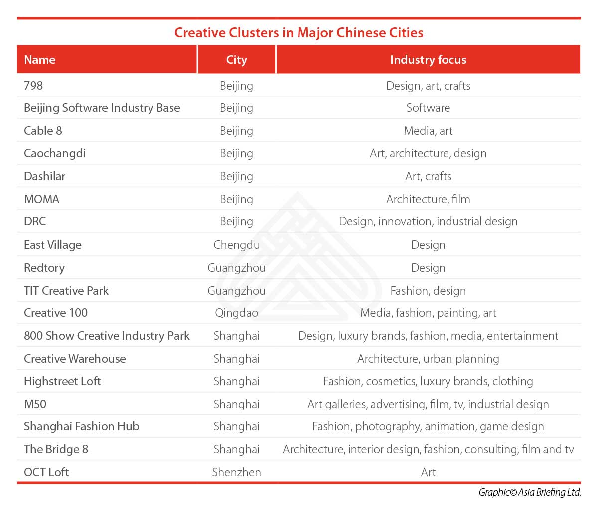 China city clusters