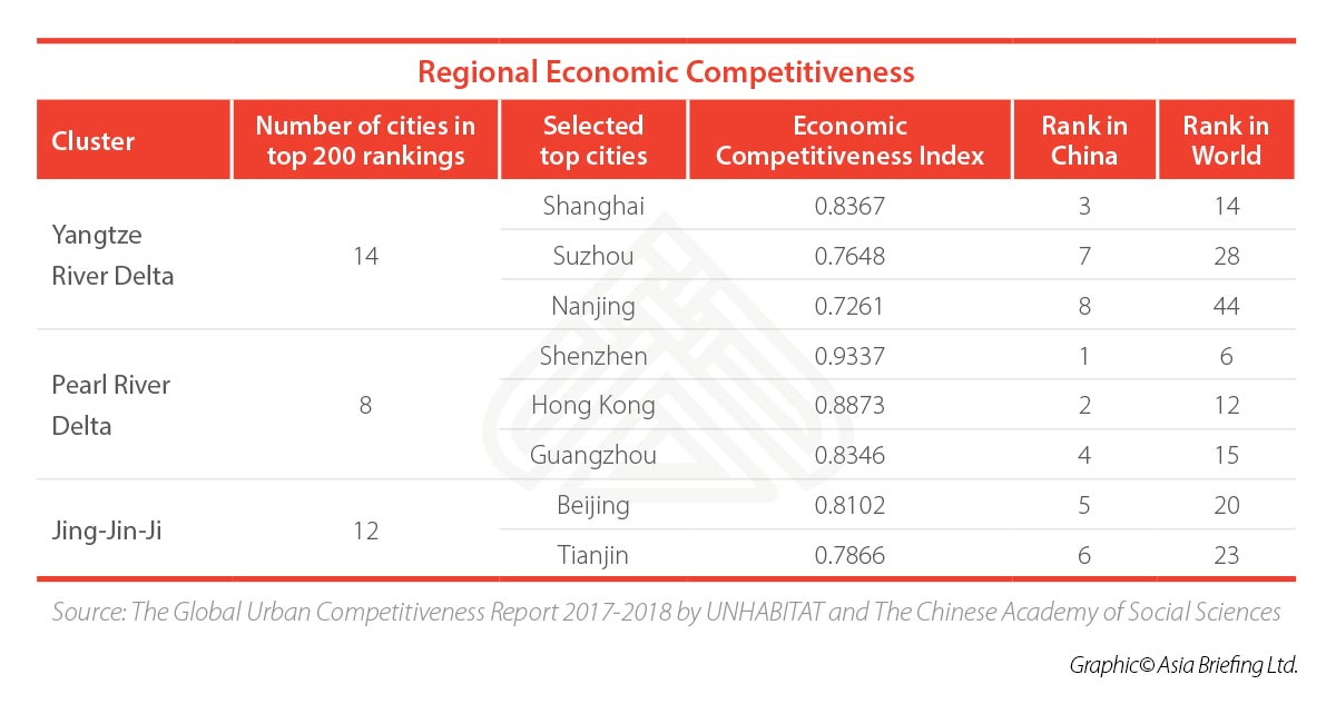 china regional competitiveness