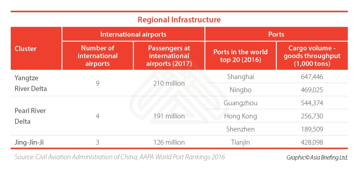 china infrastructure data