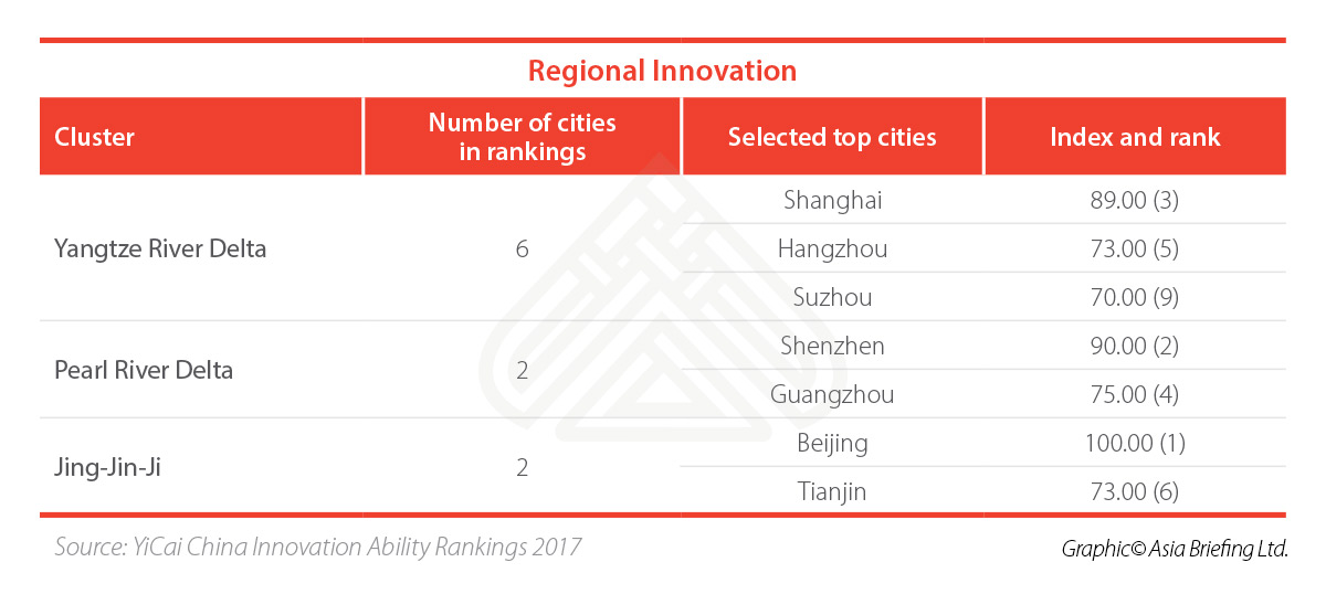 china innovation data