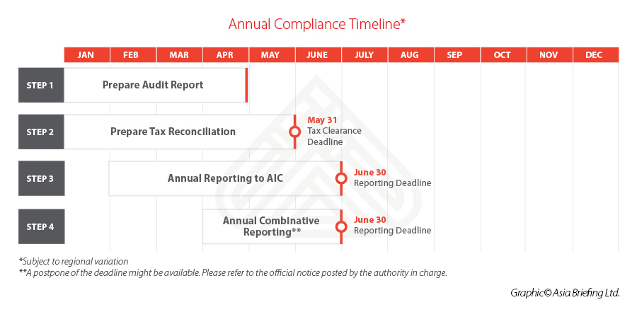 China Annual Compliance Schedule-updated