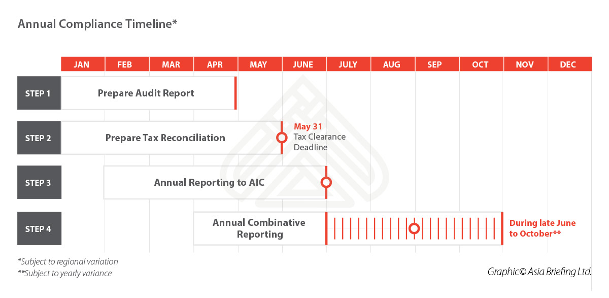 China Annual Compliance Schedule