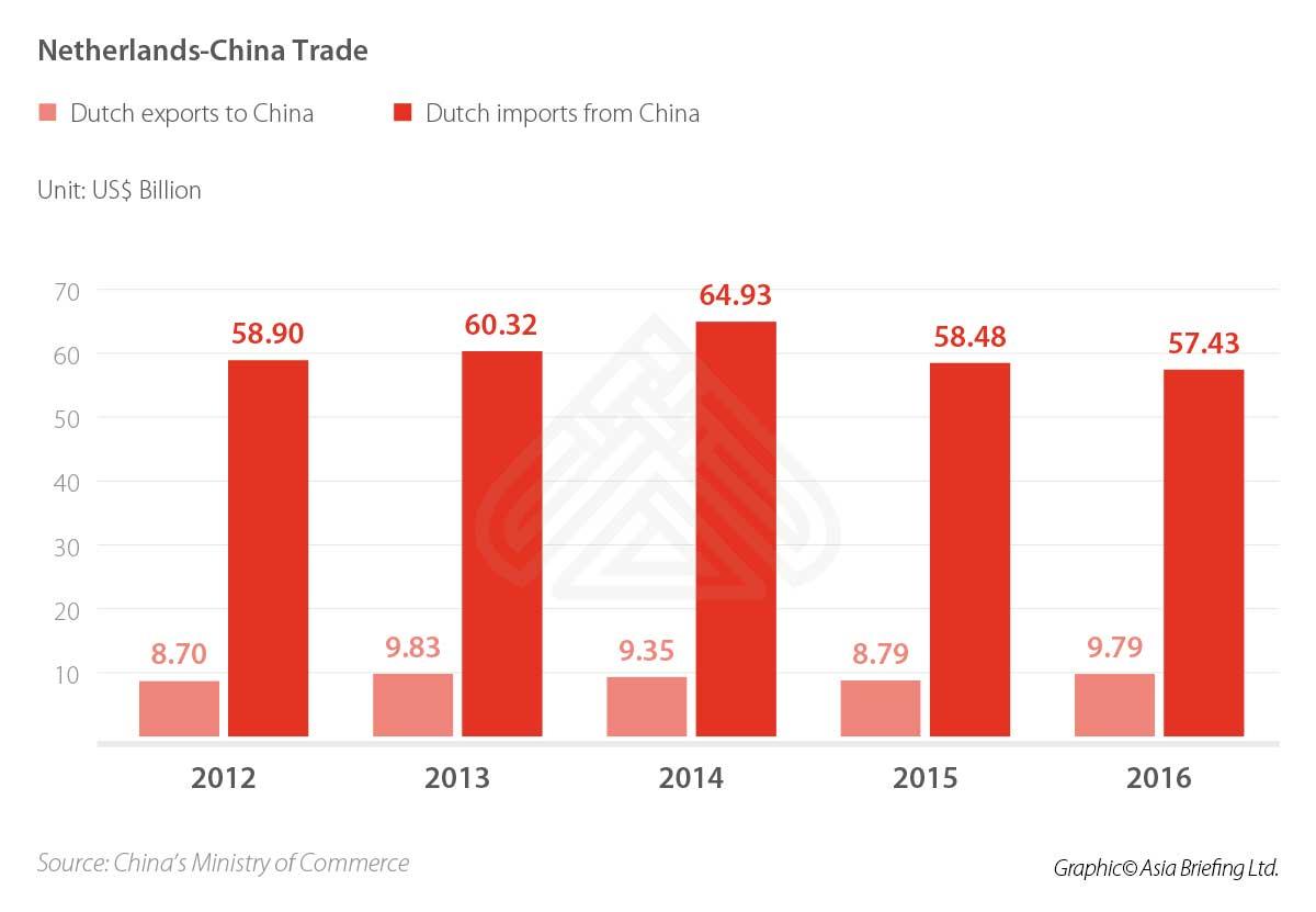 China-Netherlands trade