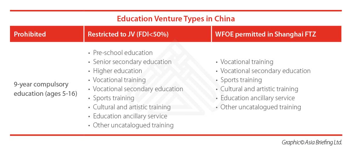 Education Venture Types in China