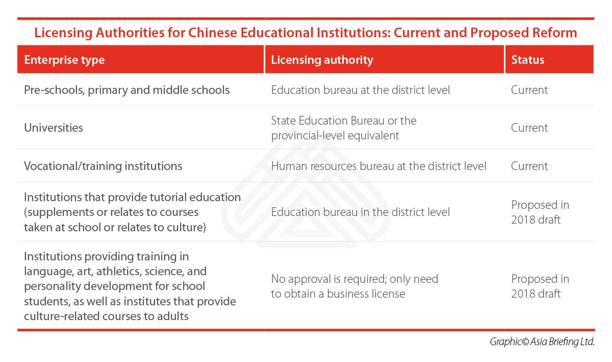 Education Licensing Authorities in China