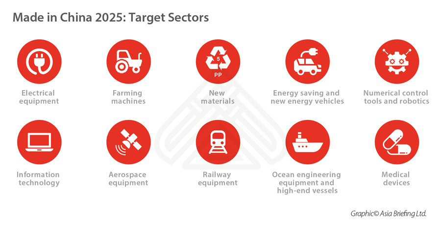 made-in-china-2025-sectors