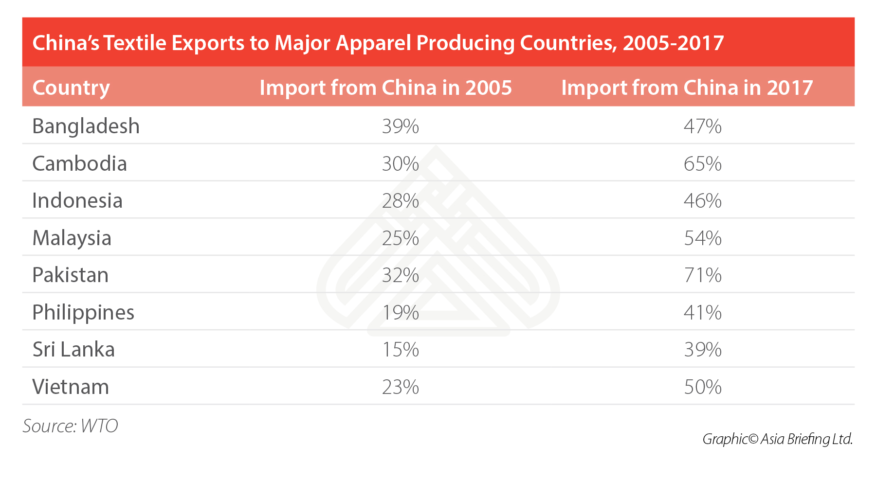 China's Textile Exports