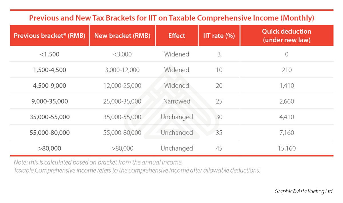 China Individual Income Tax Brackets