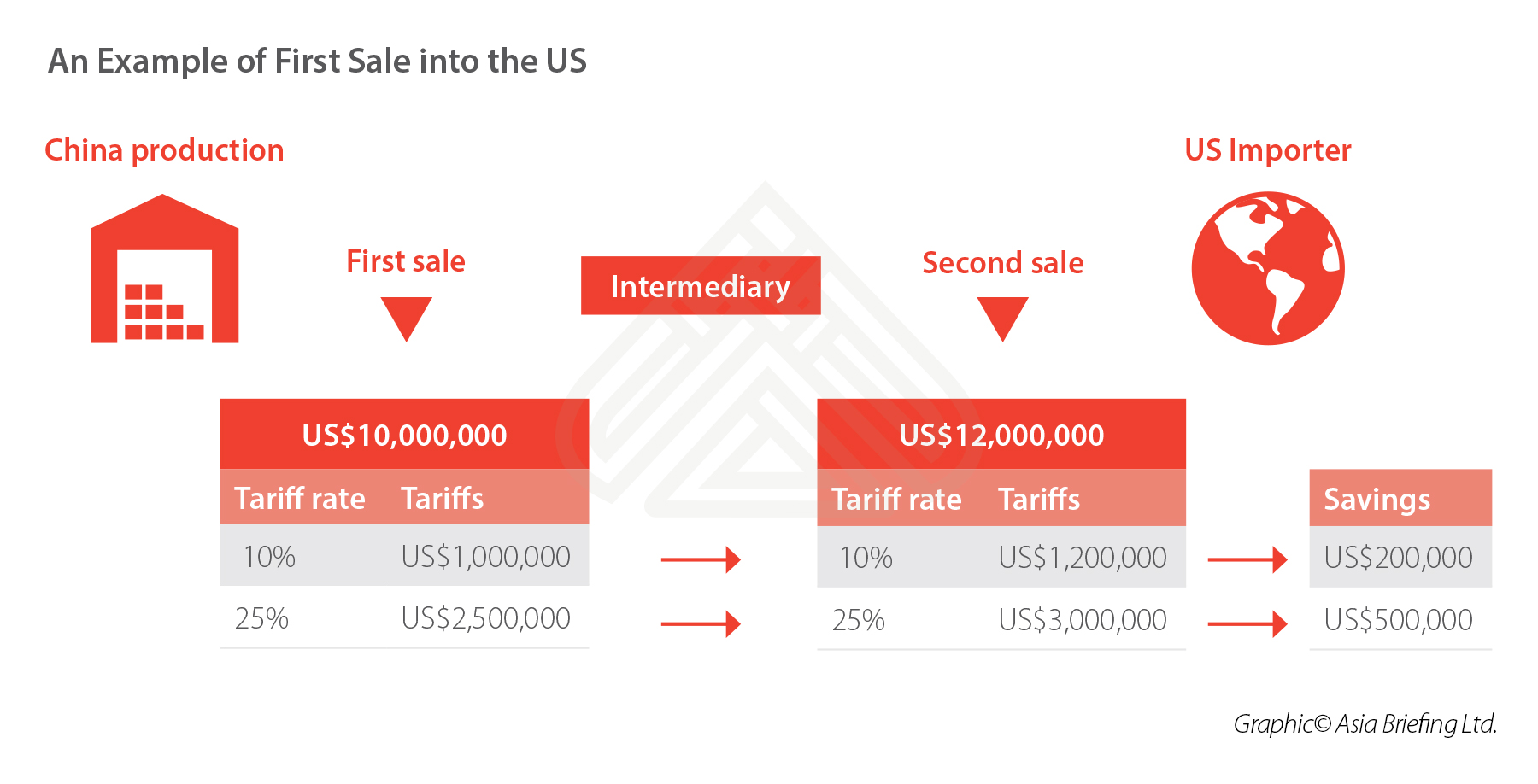 The First Sale Rule: Can Firms Reduce Exposure to US-China Tariffs?